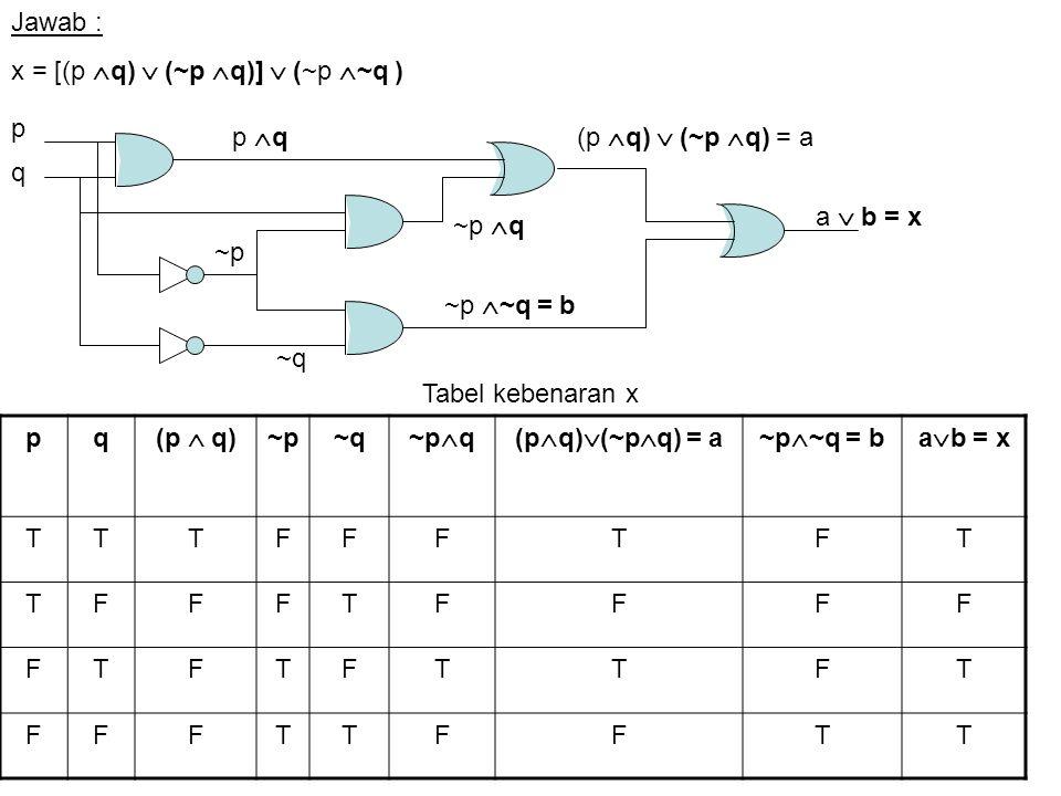 Jawab : x = [(p q)  (~p q)]  (~p ~q ) p. q. p q. ~p. ~q. ~p ~q = b. ~p q. (p q)  (~p q) = a.